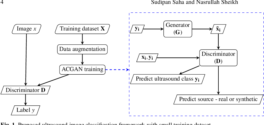Figure 1 for Ultrasound Image Classification using ACGAN with Small Training Dataset