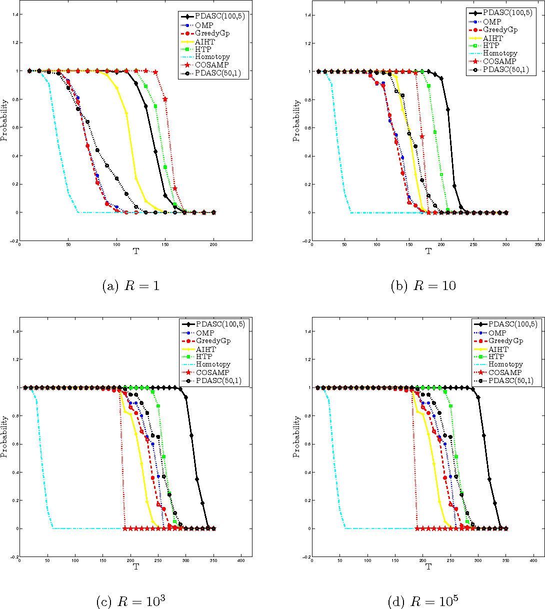 Figure 4 for A Primal Dual Active Set with Continuation Algorithm for the \ell^0-Regularized Optimization Problem