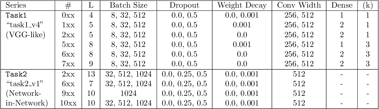 Figure 4 for Post-mortem on a deep learning contest: a Simpson's paradox and the complementary roles of scale metrics versus shape metrics