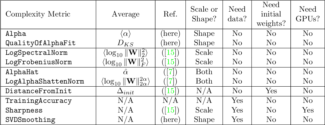 Figure 1 for Post-mortem on a deep learning contest: a Simpson's paradox and the complementary roles of scale metrics versus shape metrics