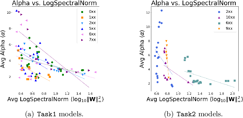 Figure 3 for Post-mortem on a deep learning contest: a Simpson's paradox and the complementary roles of scale metrics versus shape metrics