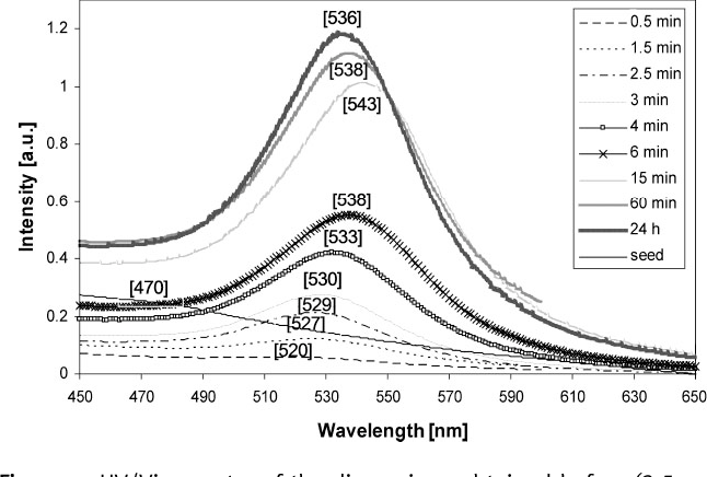 Figure 1. UV/Vis spectra of the dispersions obtained before (3.5-nm pre-formed Au seeds) and after the synthesis had proceeded for different times.