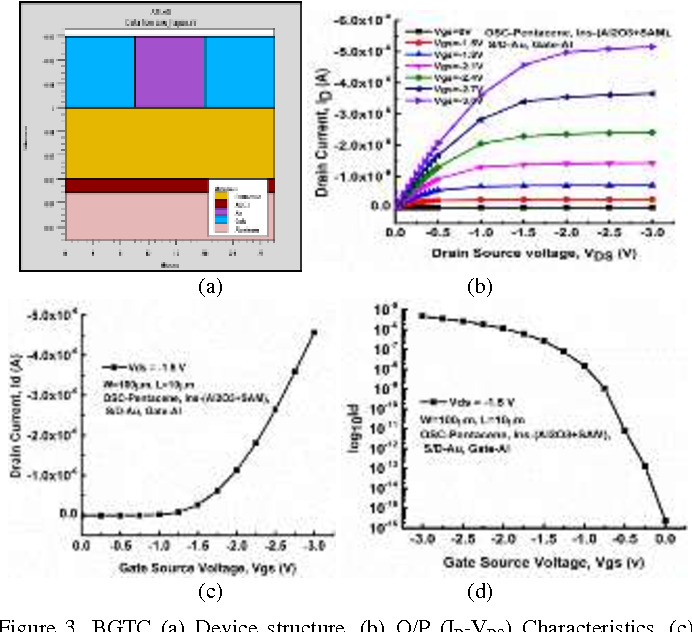 Parameter extraction and analysis of pentacene thin film transistor figure 3 publicscrutiny