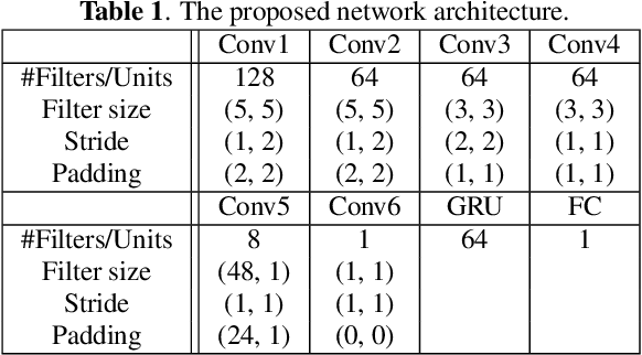 Figure 2 for Deep Autotuner: a Pitch Correcting Network for Singing Performances