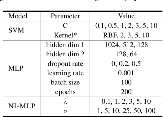 Figure 4 for Multimodal Privacy-preserving Mood Prediction from Mobile Data: A Preliminary Study