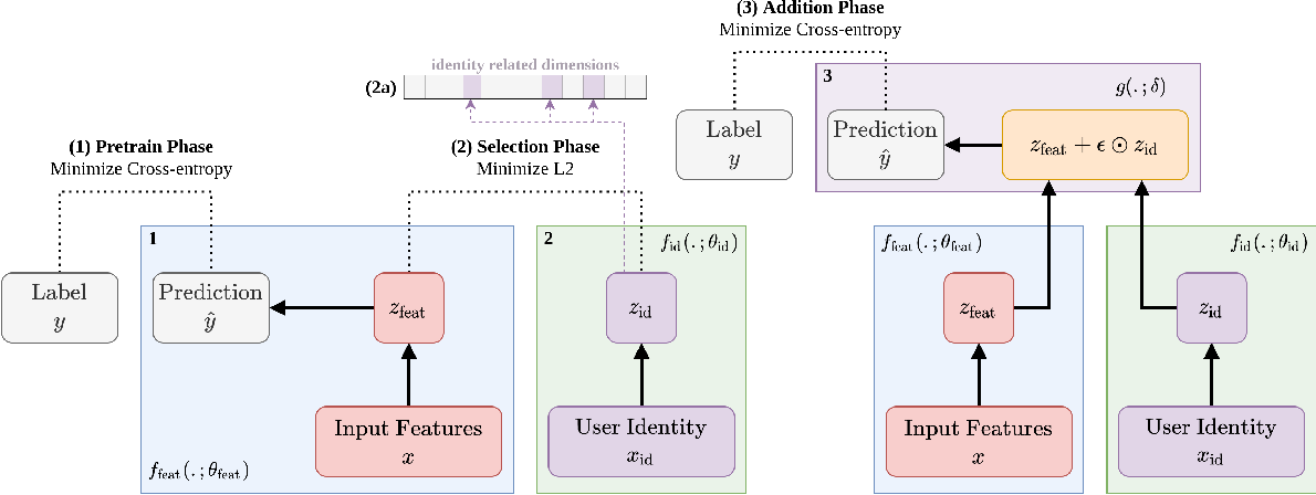 Figure 1 for Multimodal Privacy-preserving Mood Prediction from Mobile Data: A Preliminary Study