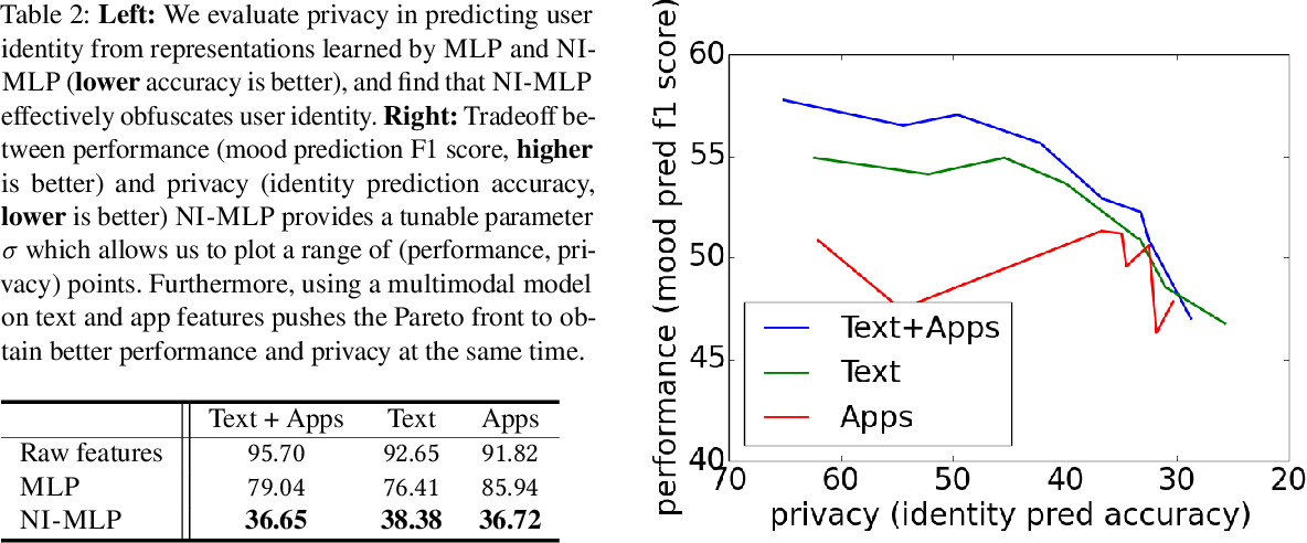 Figure 3 for Multimodal Privacy-preserving Mood Prediction from Mobile Data: A Preliminary Study