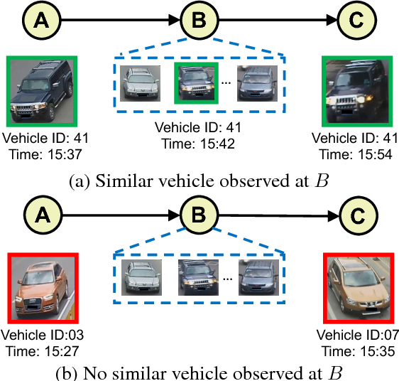 Figure 1 for Learning Deep Neural Networks for Vehicle Re-ID with Visual-spatio-temporal Path Proposals
