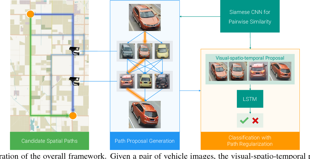 Figure 3 for Learning Deep Neural Networks for Vehicle Re-ID with Visual-spatio-temporal Path Proposals