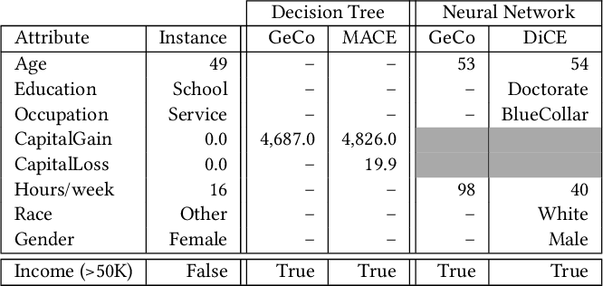 Figure 4 for GeCo: Quality Counterfactual Explanations in Real Time
