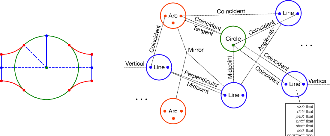 Figure 3 for SketchGraphs: A Large-Scale Dataset for Modeling Relational Geometry in Computer-Aided Design