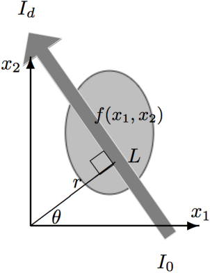 Figure 1 for Probabilistic approach to limited-data computed tomography reconstruction