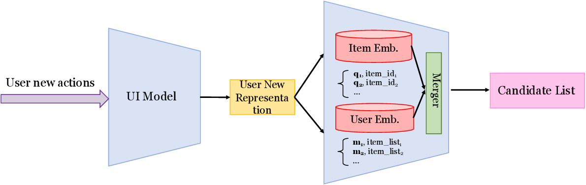 Figure 2 for Explore User Neighborhood for Real-time E-commerce Recommendation