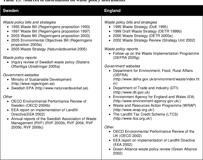 PDF] Choosing environmental policy instruments : case