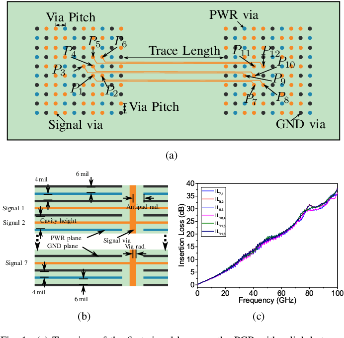 Figure 1 for Physics-Enforced Modeling for Insertion Loss of Transmission Lines by Deep Neural Networks