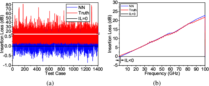 Figure 2 for Physics-Enforced Modeling for Insertion Loss of Transmission Lines by Deep Neural Networks