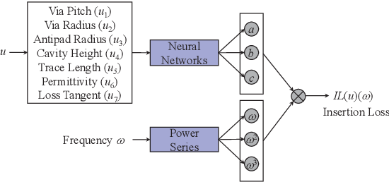 Figure 3 for Physics-Enforced Modeling for Insertion Loss of Transmission Lines by Deep Neural Networks