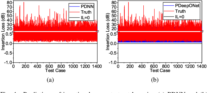 Figure 4 for Physics-Enforced Modeling for Insertion Loss of Transmission Lines by Deep Neural Networks