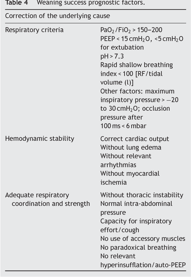 Invasive Mechanical Ventilation In Copd And Asthma Semantic Scholar