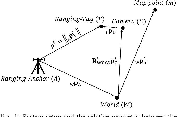 Figure 1 for Fusion of Monocular Vision and Radio-based Ranging for Global Scale Estimation and Drift Mitigation