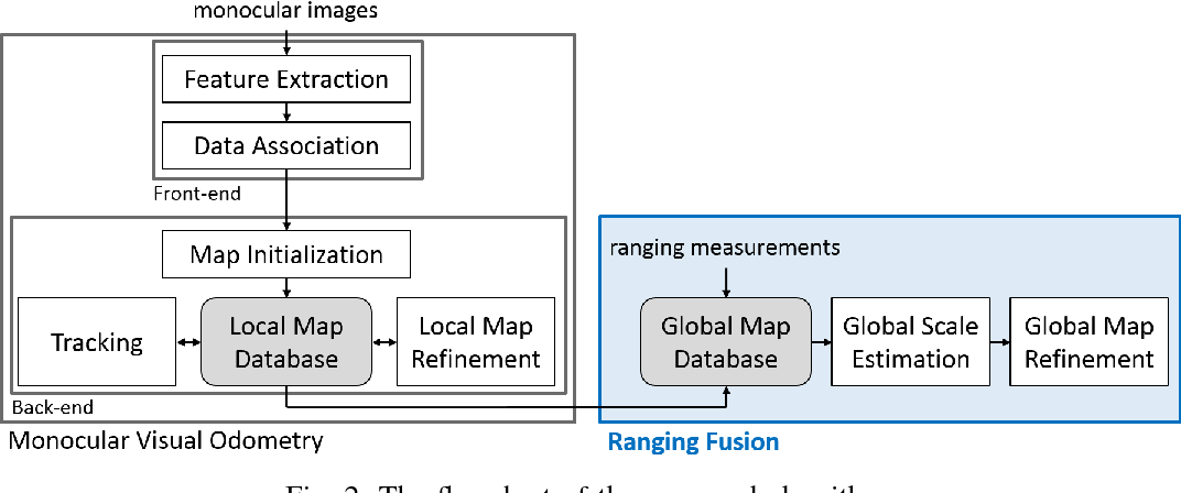 Figure 2 for Fusion of Monocular Vision and Radio-based Ranging for Global Scale Estimation and Drift Mitigation