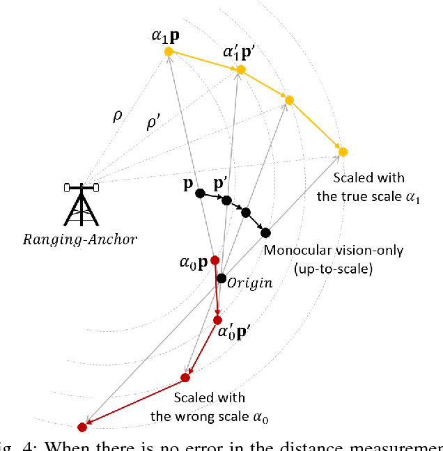 Figure 4 for Fusion of Monocular Vision and Radio-based Ranging for Global Scale Estimation and Drift Mitigation
