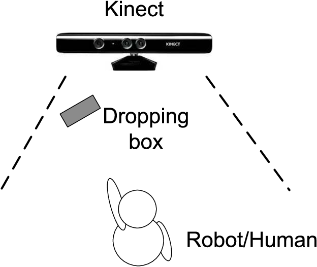 Figure 10 from Human-Like Behavior Generation Based on Head-Arms
