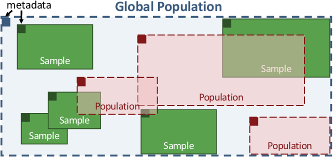 Figure 1 for Mosaic: A Sample-Based Database System for Open World Query Processing