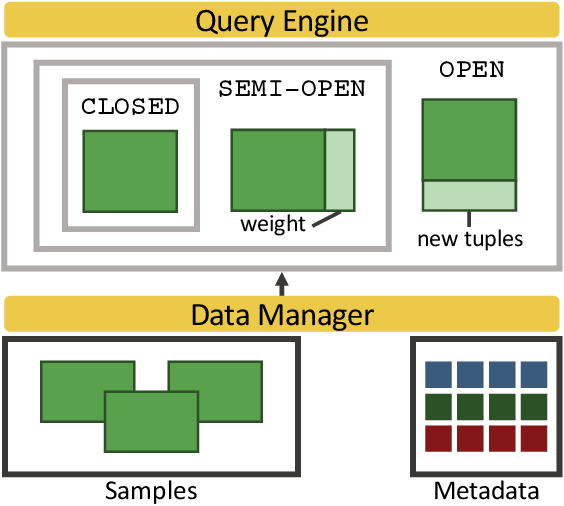 Figure 3 for Mosaic: A Sample-Based Database System for Open World Query Processing