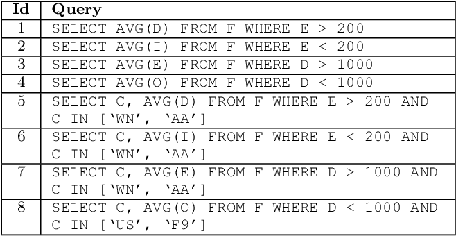 Figure 4 for Mosaic: A Sample-Based Database System for Open World Query Processing