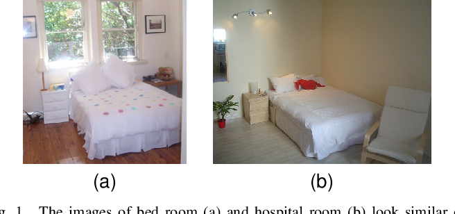 Figure 1 for Content and Context Features for Scene Image Representation