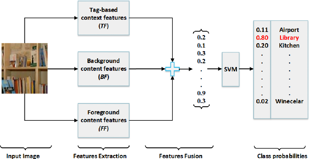 Figure 2 for Content and Context Features for Scene Image Representation