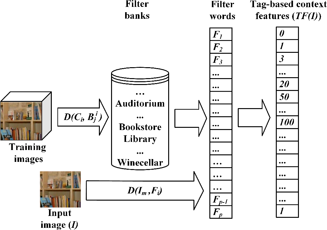 Figure 3 for Content and Context Features for Scene Image Representation
