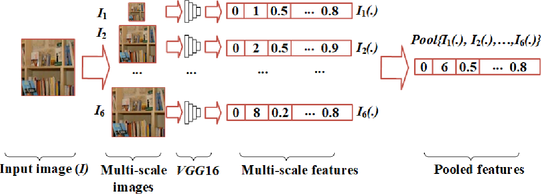Figure 4 for Content and Context Features for Scene Image Representation