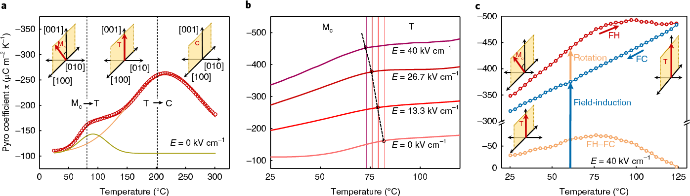 Figure 2 from Pyroelectric energy conversion with large
