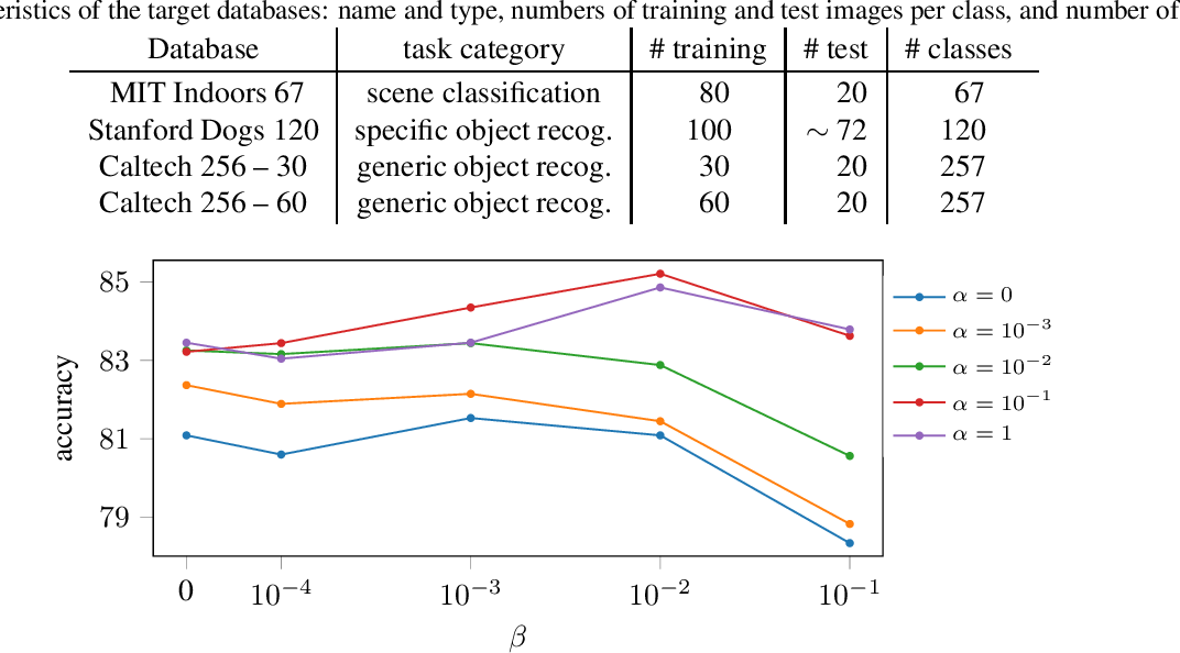 Figure 1 for Explicit Inductive Bias for Transfer Learning with Convolutional Networks