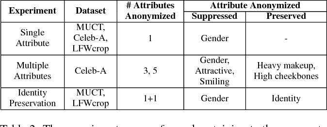 Figure 4 for Anonymizing k-Facial Attributes via Adversarial Perturbations