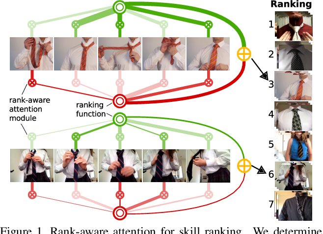 Figure 1 for The Pros and Cons: Rank-aware Temporal Attention for Skill Determination in Long Videos