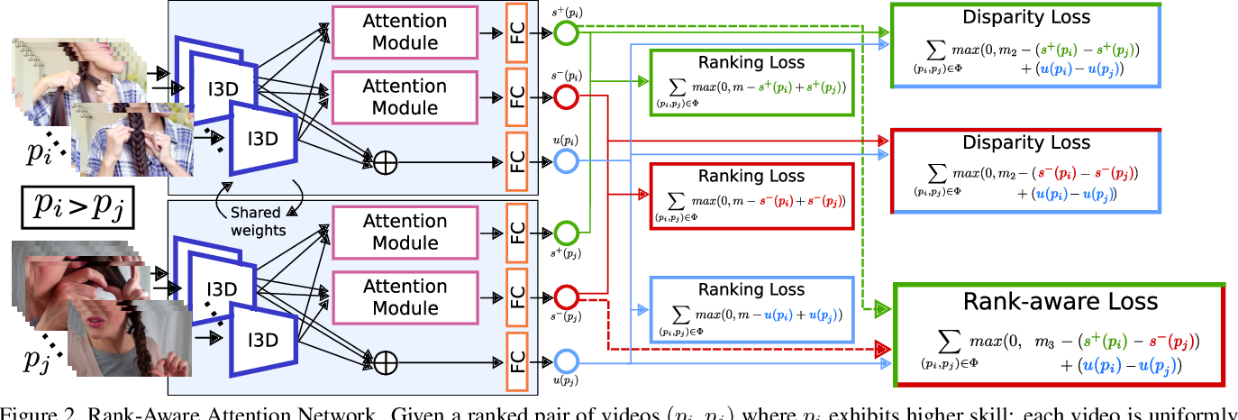 Figure 3 for The Pros and Cons: Rank-aware Temporal Attention for Skill Determination in Long Videos