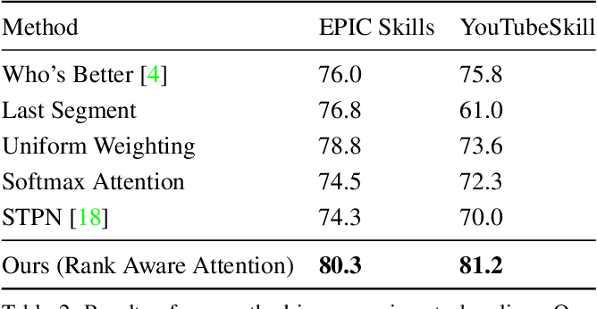 Figure 4 for The Pros and Cons: Rank-aware Temporal Attention for Skill Determination in Long Videos