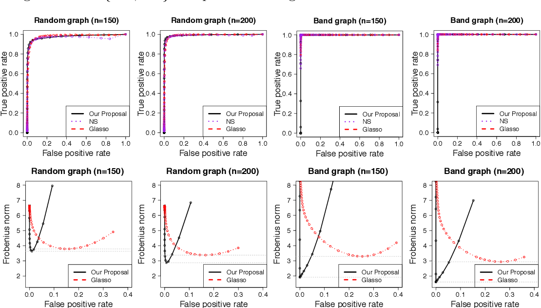 Figure 3 for Graphical Nonconvex Optimization for Optimal Estimation in Gaussian Graphical Models