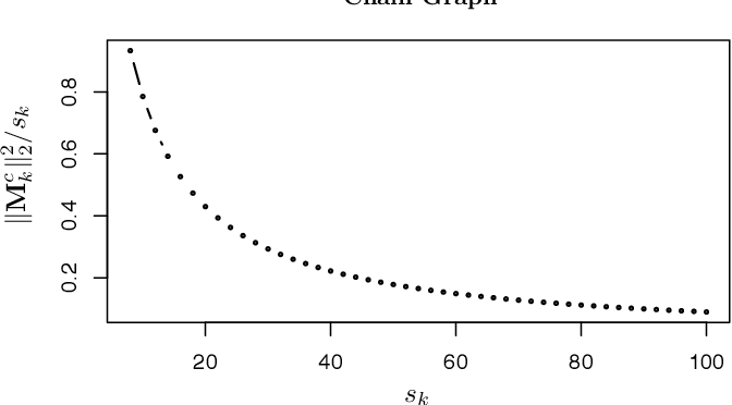 Figure 1 for Graphical Nonconvex Optimization for Optimal Estimation in Gaussian Graphical Models