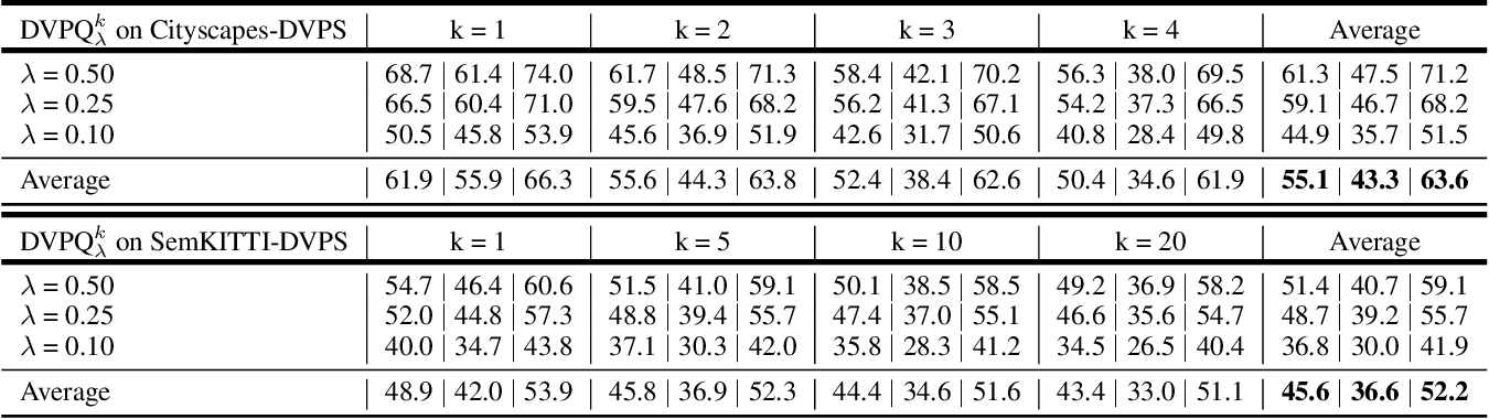 Figure 2 for ViP-DeepLab: Learning Visual Perception with Depth-aware Video Panoptic Segmentation