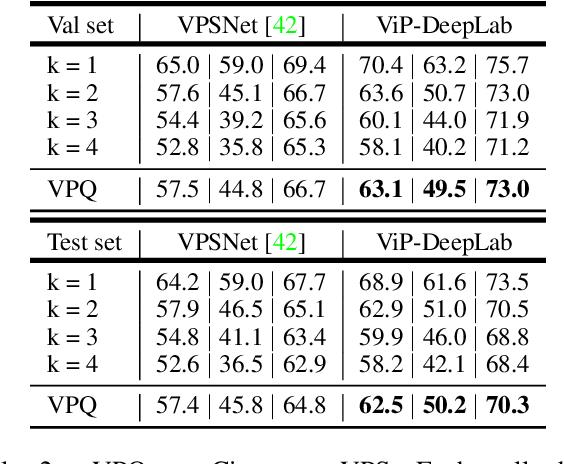Figure 4 for ViP-DeepLab: Learning Visual Perception with Depth-aware Video Panoptic Segmentation
