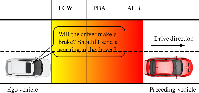 Figure 1 for Learning and Inferring a Driver's Braking Action in Car-Following Scenarios