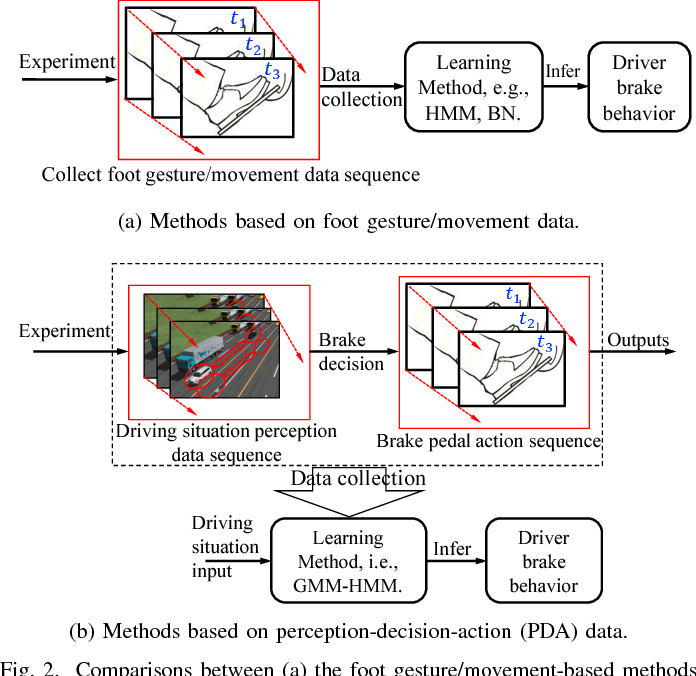 Figure 4 for Learning and Inferring a Driver's Braking Action in Car-Following Scenarios