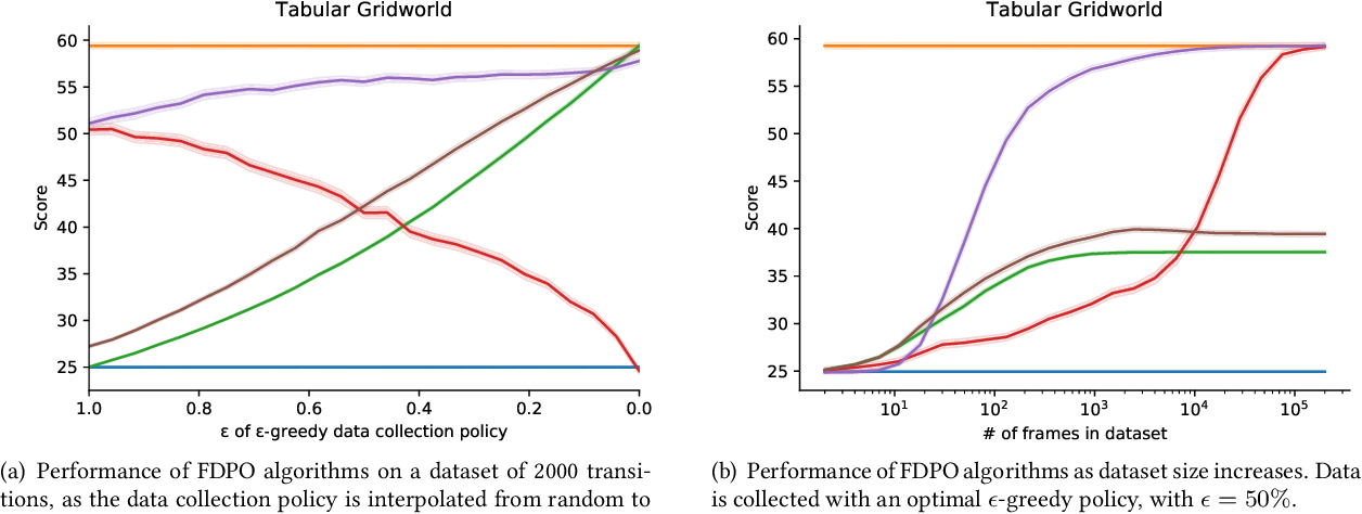 Figure 2 for The Importance of Pessimism in Fixed-Dataset Policy Optimization