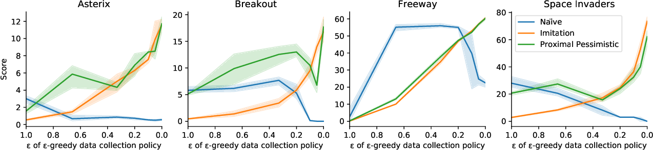 Figure 3 for The Importance of Pessimism in Fixed-Dataset Policy Optimization