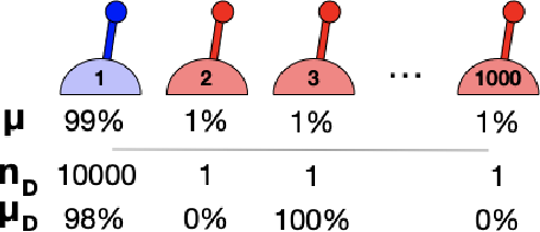 Figure 1 for The Importance of Pessimism in Fixed-Dataset Policy Optimization