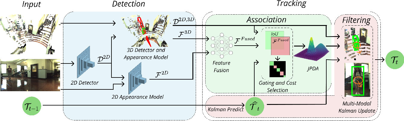 Figure 1 for JRMOT: A Real-Time 3D Multi-Object Tracker and a New Large-Scale Dataset